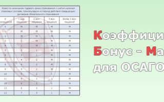 Как узнать коэффициент КБМ ОСАГО