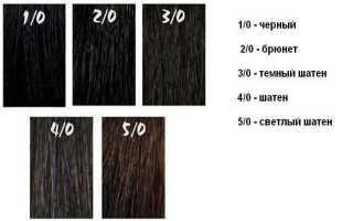 В какой цвет покрасить волосы парню
