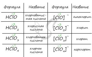Какой оксид соответствует HClO3