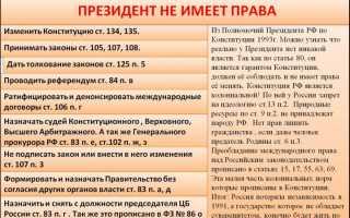 Какие вопросы президент РФ не решает