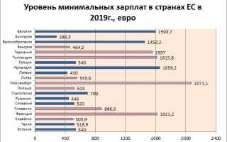 Какая средняя зарплата в Чехии