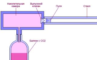Как работает пневматическая винтовка